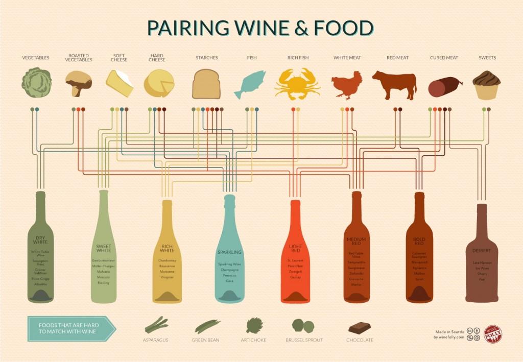 Wine Pairing - Wine Folly