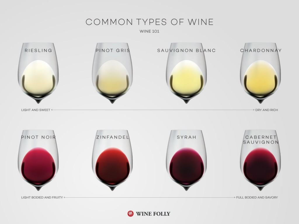 Basic Wine Types - Wine Folly