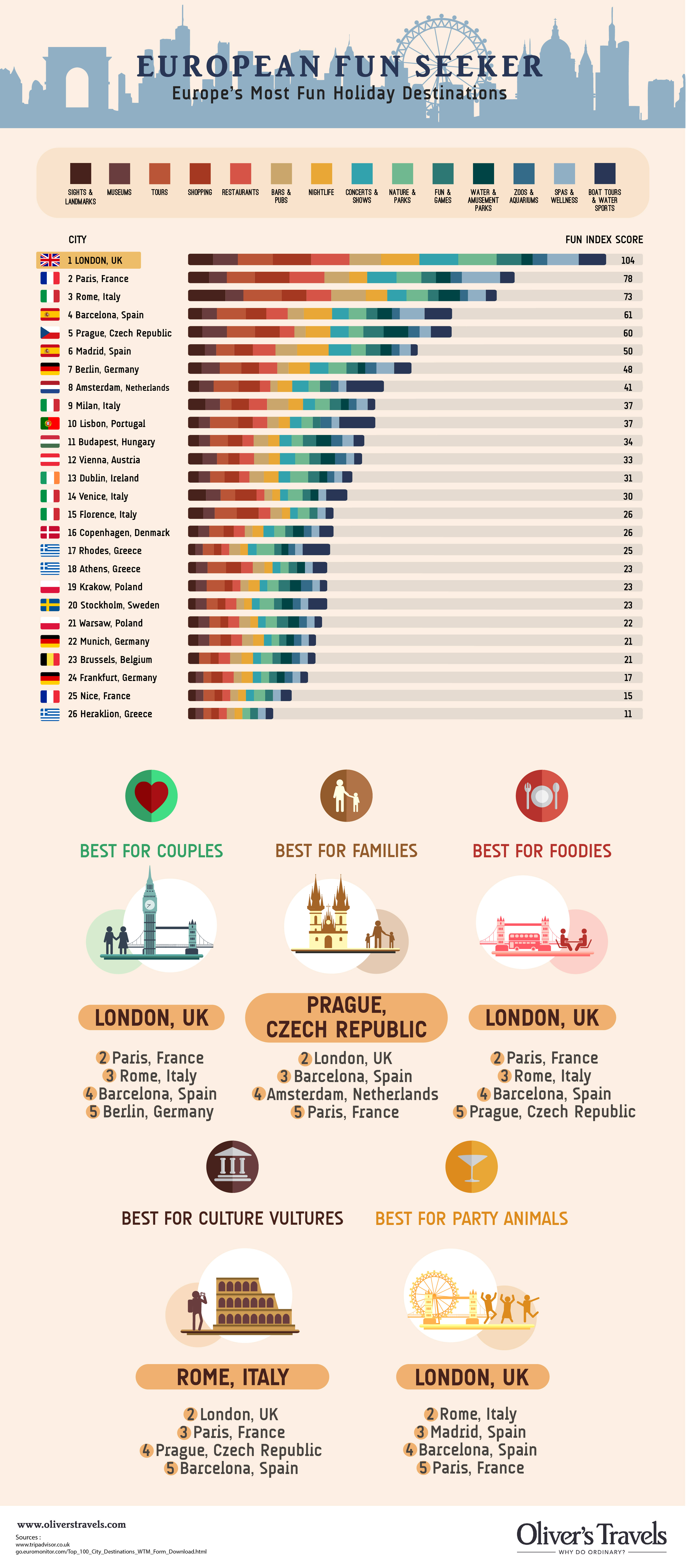 fun cities in Europe ranked